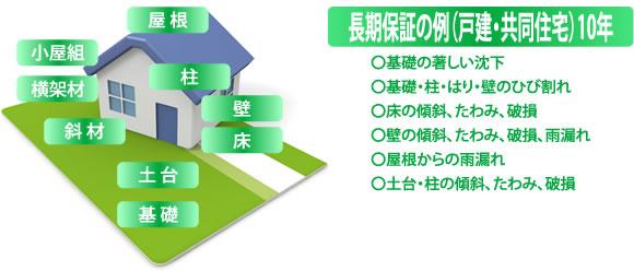 長期保証の例(戸建・共同住宅)10年